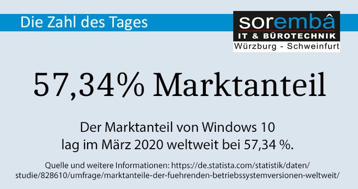 Die Zahl des Tages: 57,34% Marktanteil hat Windows 10 weltweit im März 2020
