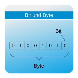 Bit und Byte - Grafik