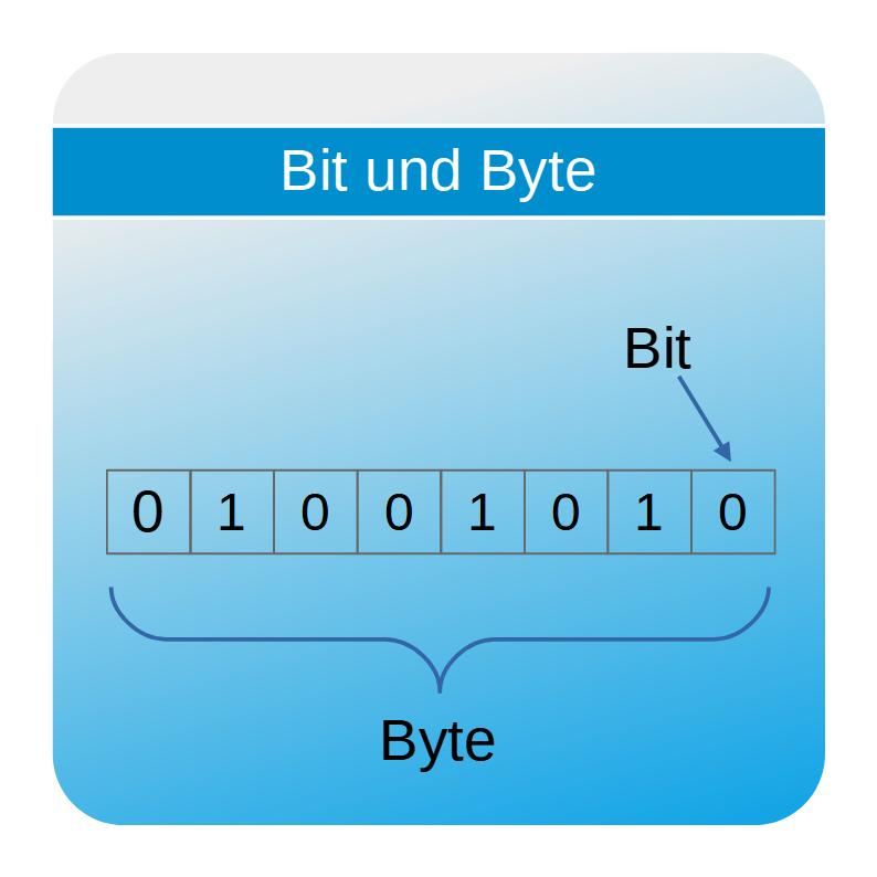 Bit und Byte